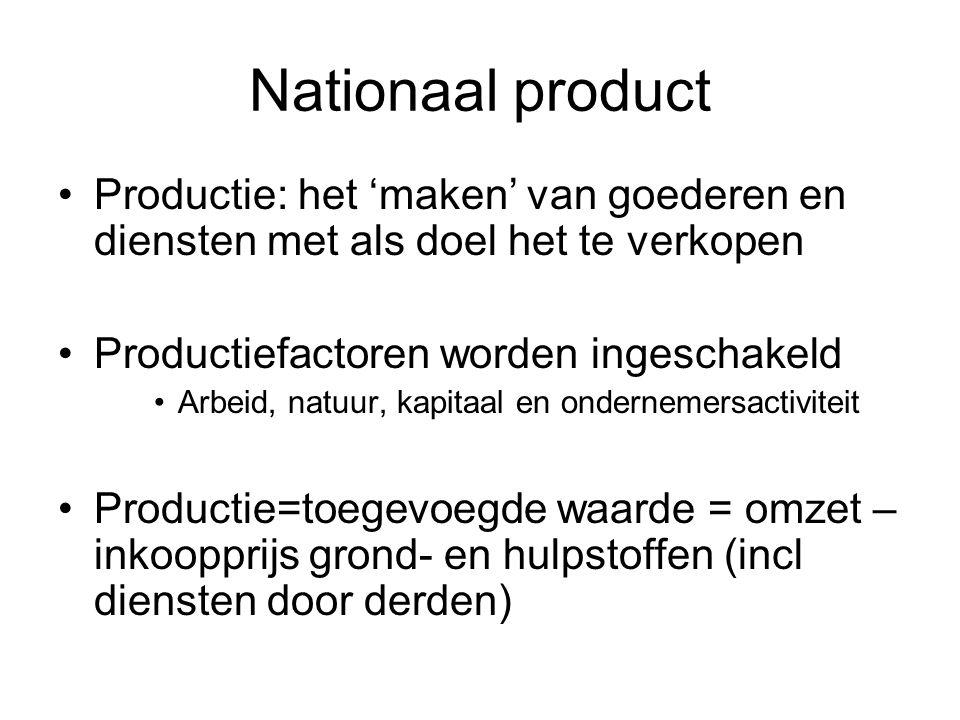 Nationaal product Productie: het 'maken' van goederen en diensten met als doel het te verkopen. Productiefactoren worden ingeschakeld.