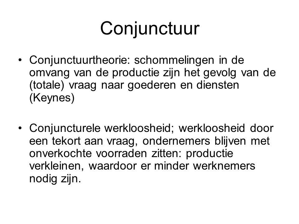 Conjunctuur Conjunctuurtheorie: schommelingen in de omvang van de productie zijn het gevolg van de (totale) vraag naar goederen en diensten (Keynes)