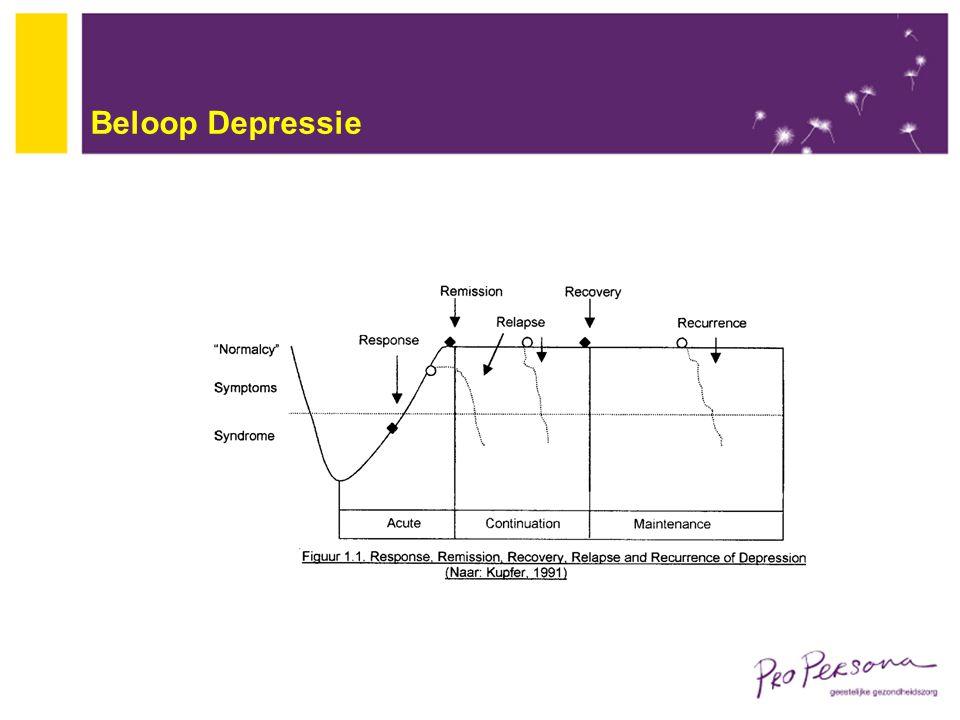 Beloop Depressie