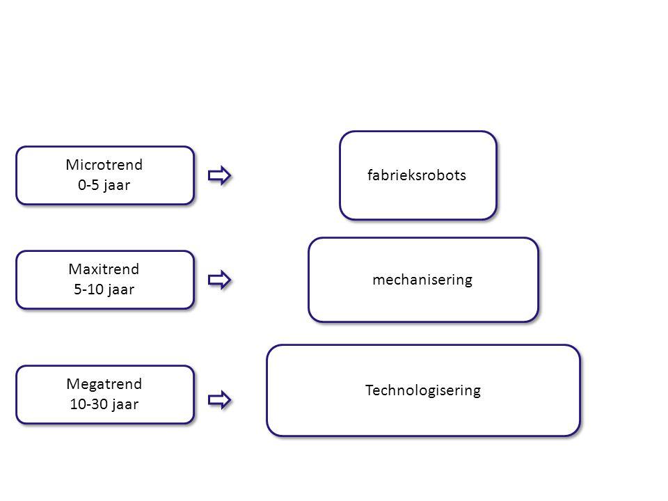 fabrieksrobots Microtrend 0-5 jaar Maxitrend mechanisering 5-10 jaar