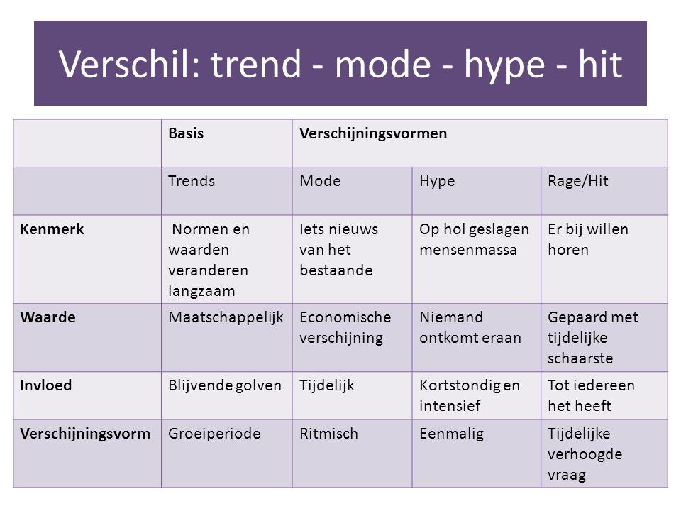 Verschil: trend - mode - hype - hit
