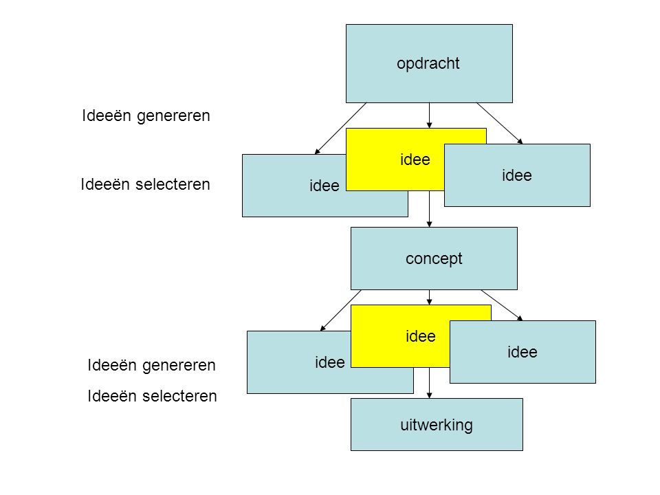 opdracht Ideeën genereren. idee. idee. idee. Ideeën selecteren. concept. idee. idee. idee. Ideeën genereren.