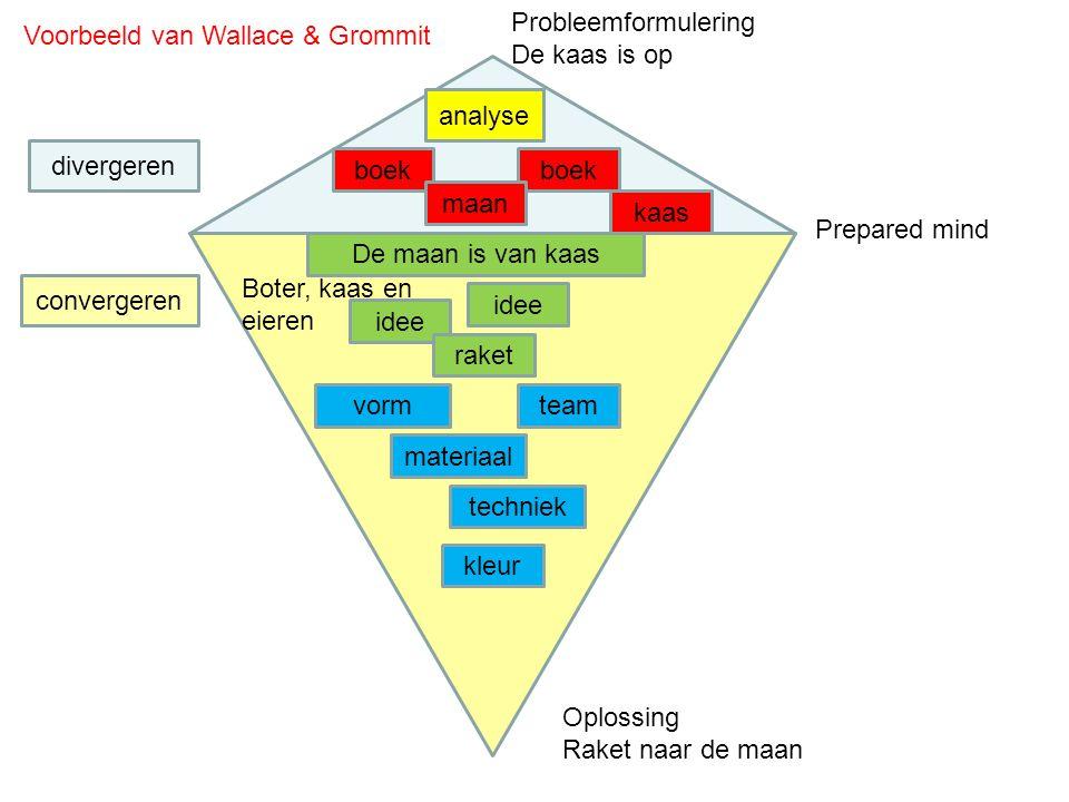 Probleemformulering De kaas is op. Voorbeeld van Wallace & Grommit. analyse. divergeren. boek. boek.
