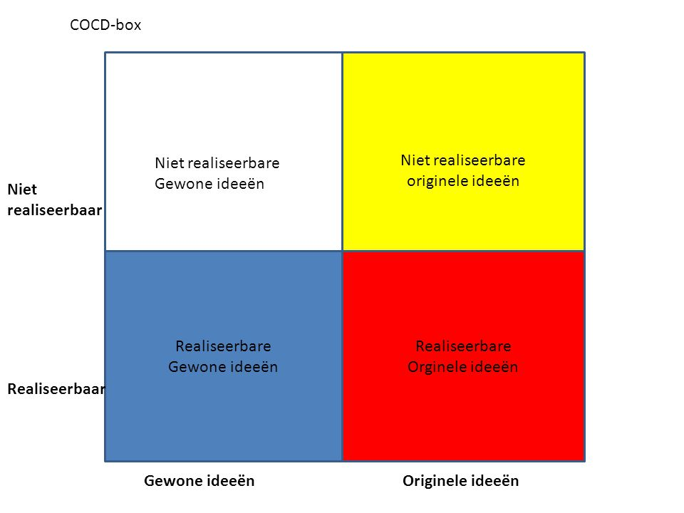 COCD-box niet. Niet realiseerbare. originele ideeën. Niet realiseerbare. Gewone ideeën. Niet. realiseerbaar.