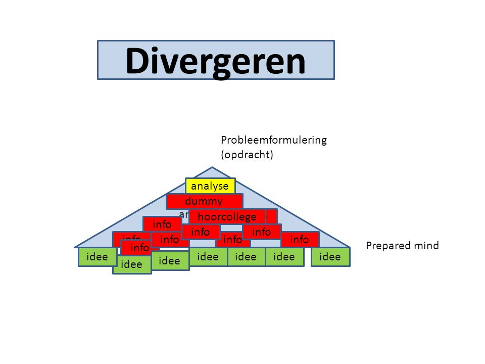 Divergeren Probleemformulering (opdracht) analyse Research en analyse
