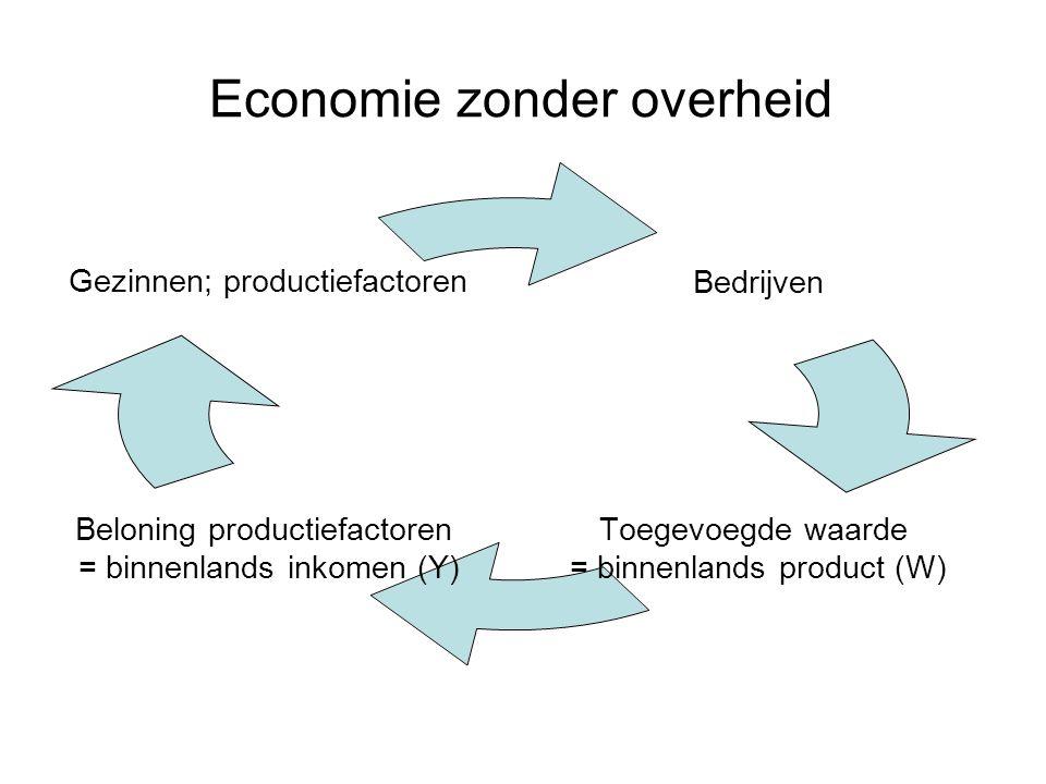 Economie zonder overheid