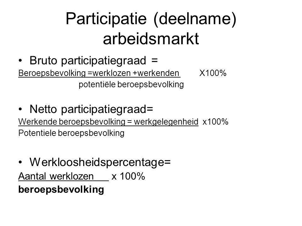 Participatie (deelname) arbeidsmarkt