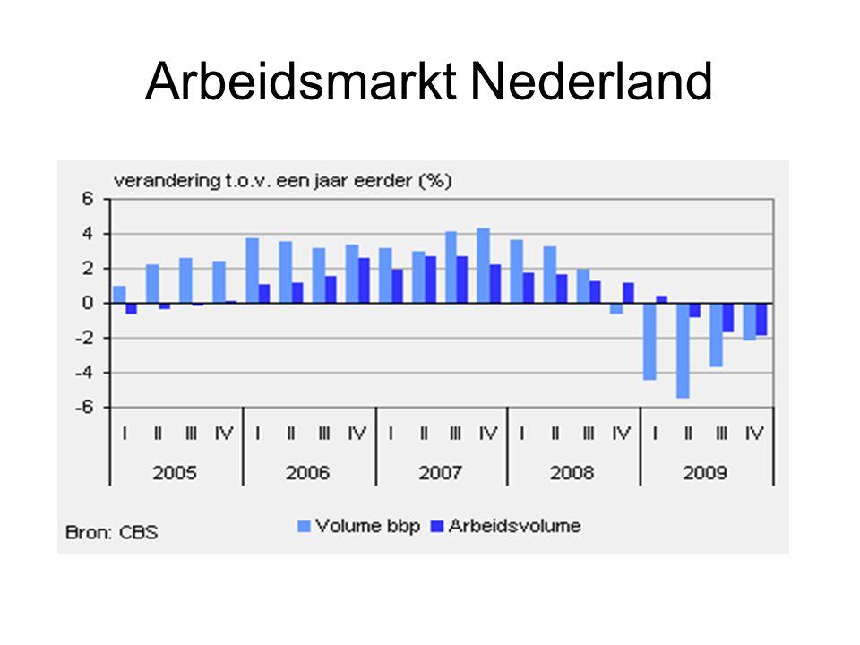 Arbeidsmarkt Nederland
