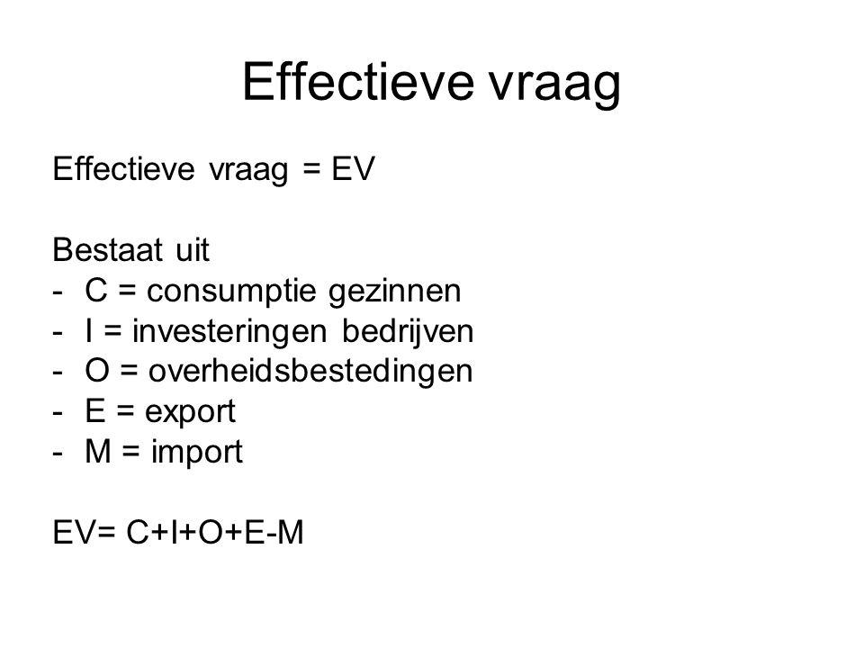 Effectieve vraag Effectieve vraag = EV Bestaat uit