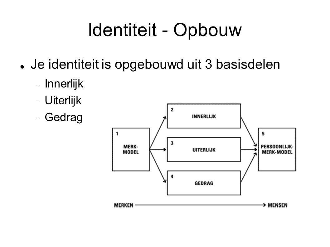 Identiteit - Opbouw Je identiteit is opgebouwd uit 3 basisdelen