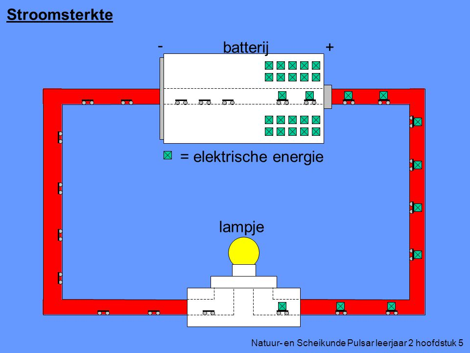 Stroomsterkte + - batterij lampje = elektrische energie