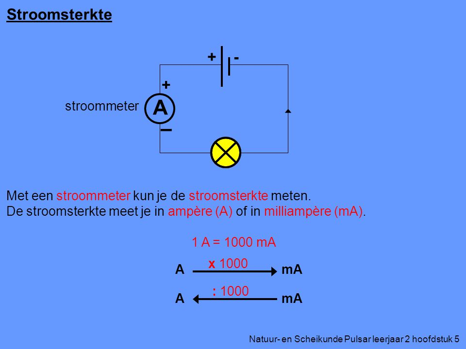A Stroomsterkte + - + I stroommeter
