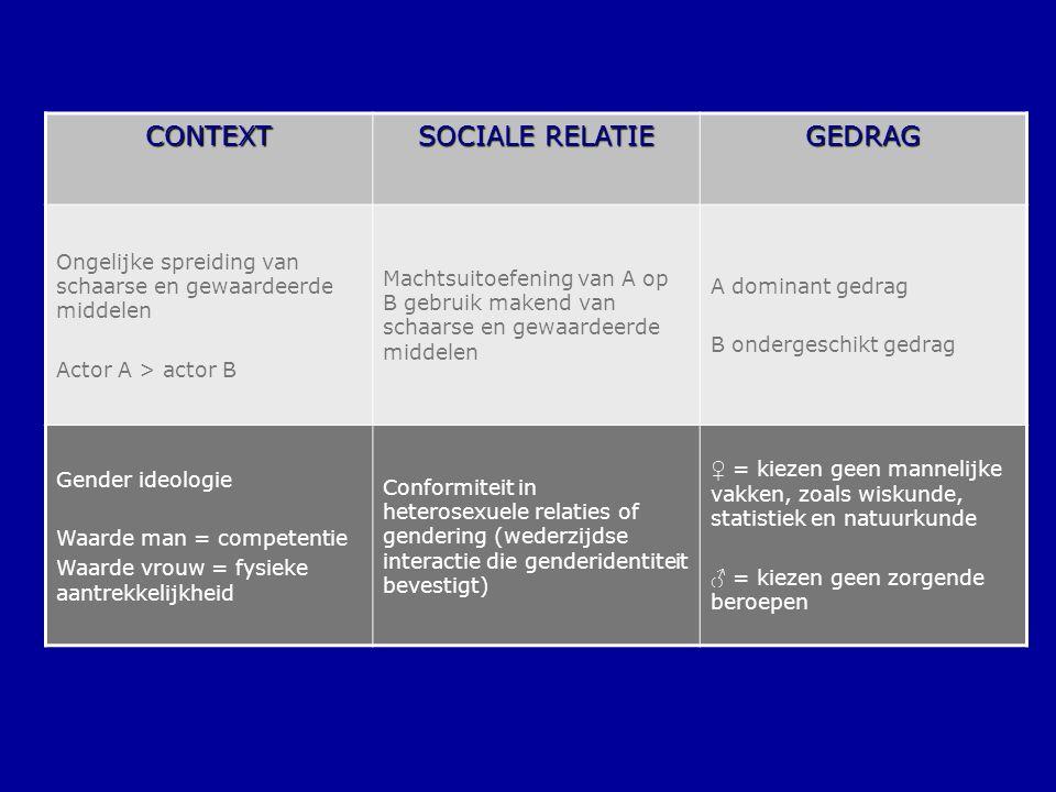 CONTEXT SOCIALE RELATIE GEDRAG