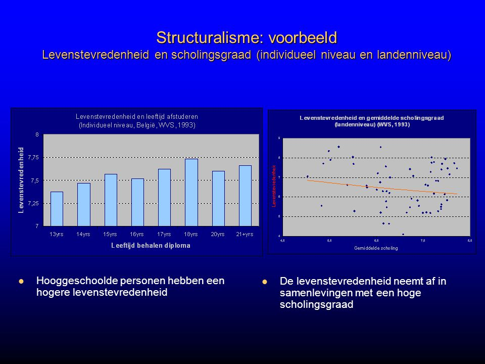 Structuralisme: voorbeeld Levenstevredenheid en scholingsgraad (individueel niveau en landenniveau)