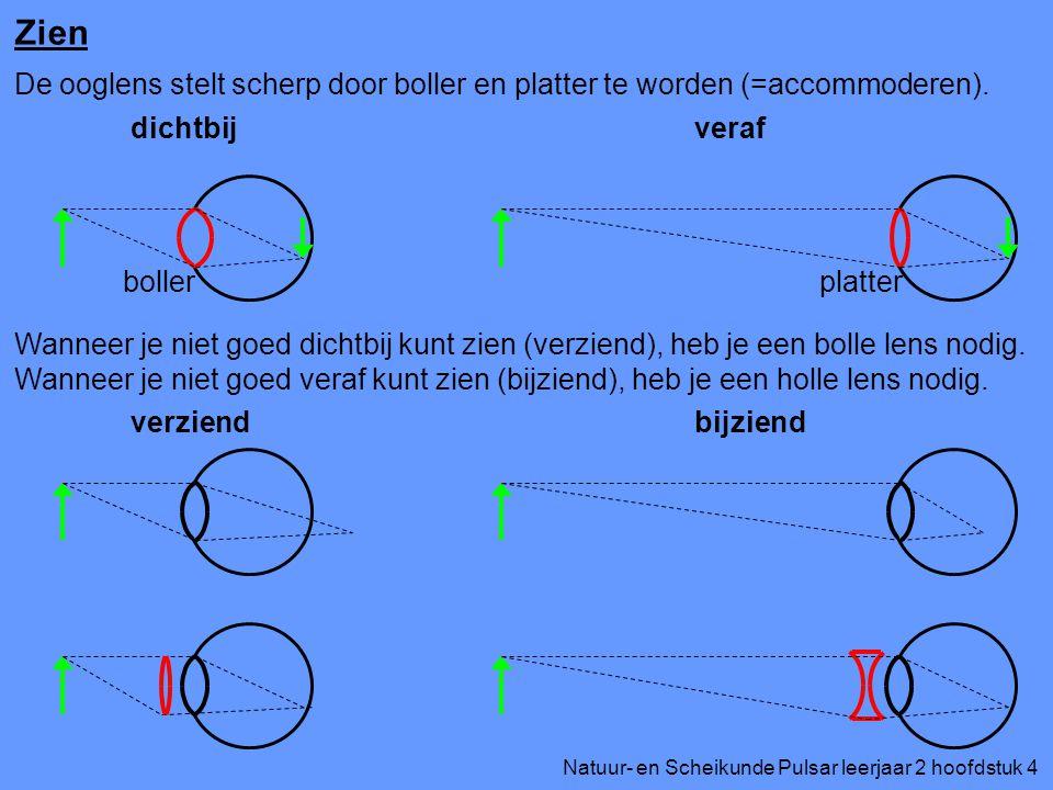 Zien De ooglens stelt scherp door boller en platter te worden (=accommoderen). dichtbij. veraf. boller.