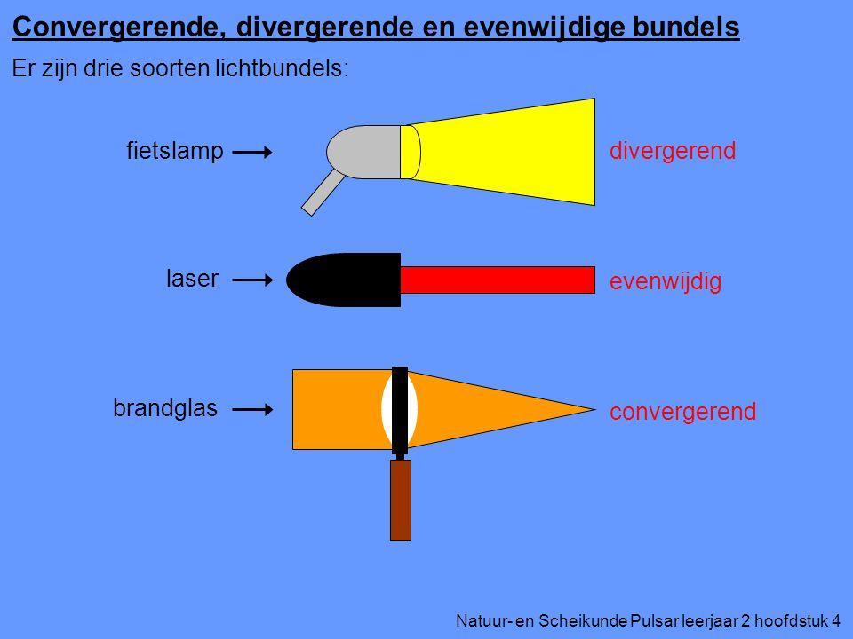 Convergerende, divergerende en evenwijdige bundels