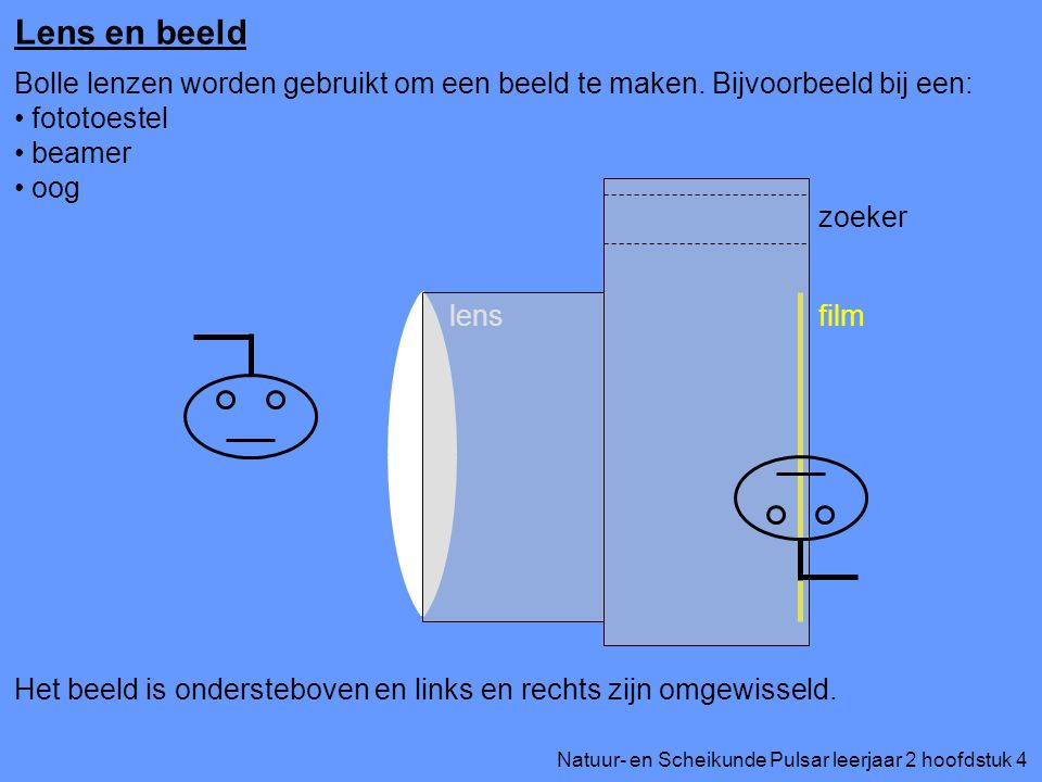 Lens en beeld Bolle lenzen worden gebruikt om een beeld te maken. Bijvoorbeeld bij een: fototoestel.