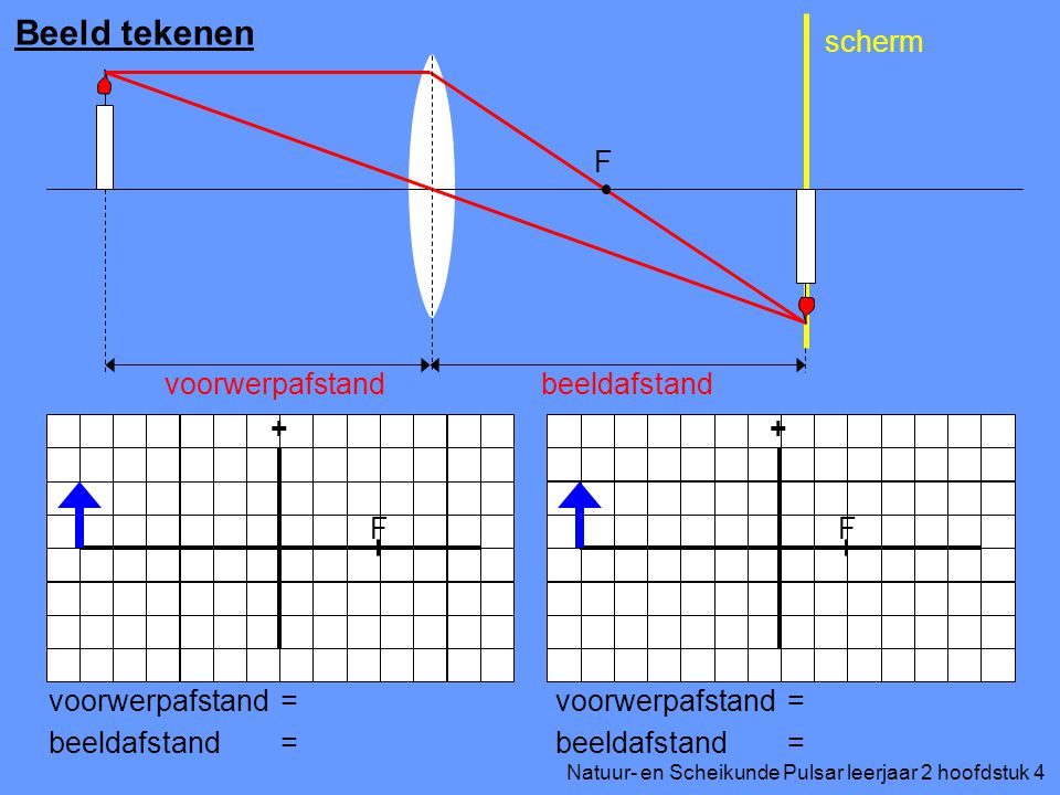 Beeld tekenen F voorwerpafstand beeldafstand scherm + + F F