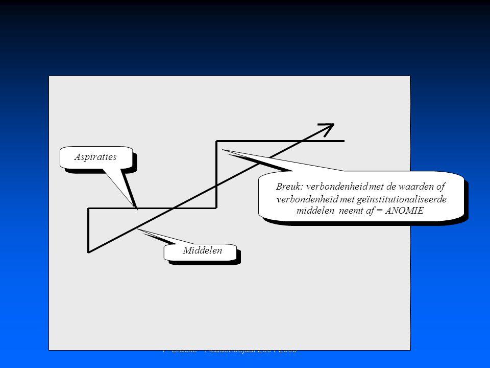 Breuk: verbondenheid met de waarden of