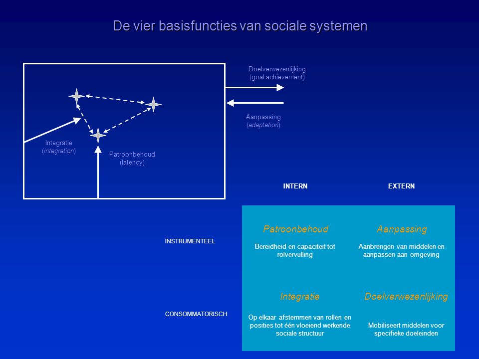 De vier basisfuncties van sociale systemen
