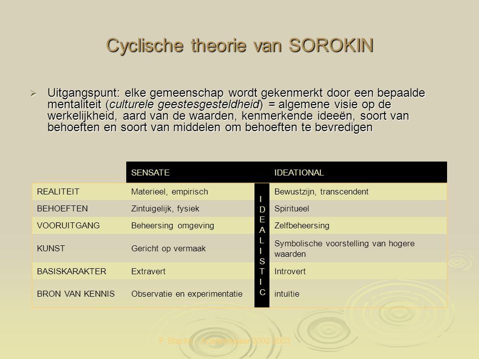 Cyclische theorie van SOROKIN