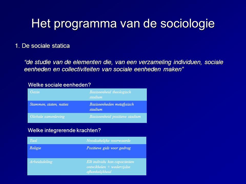 Het programma van de sociologie