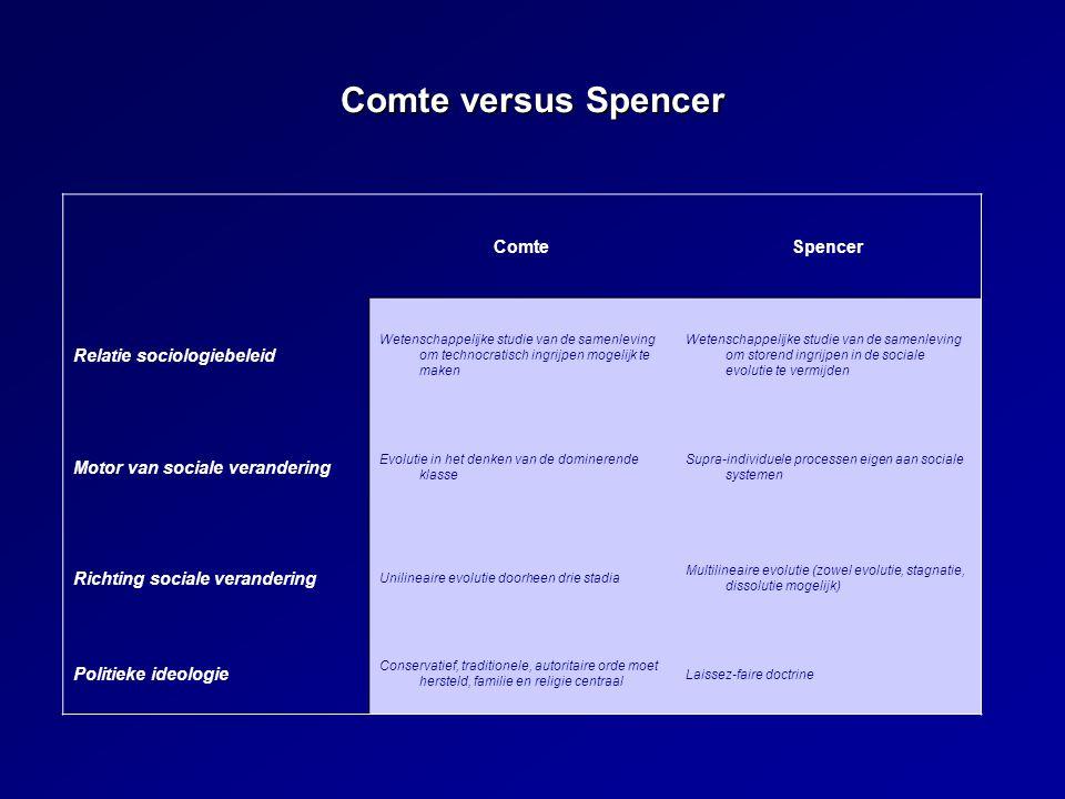 Comte versus Spencer Comte Spencer Relatie sociologiebeleid