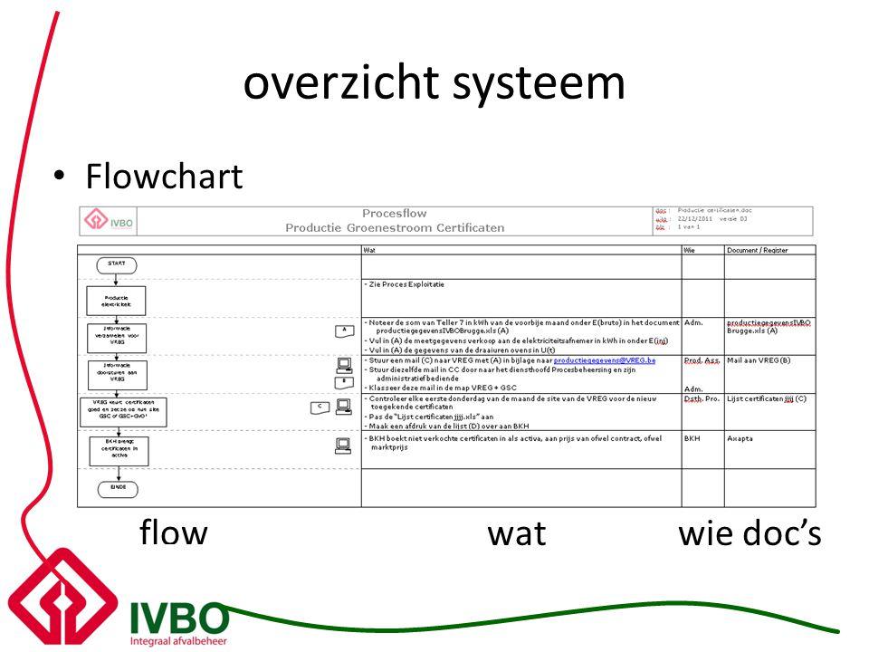 overzicht systeem Flowchart flow wat wie doc's