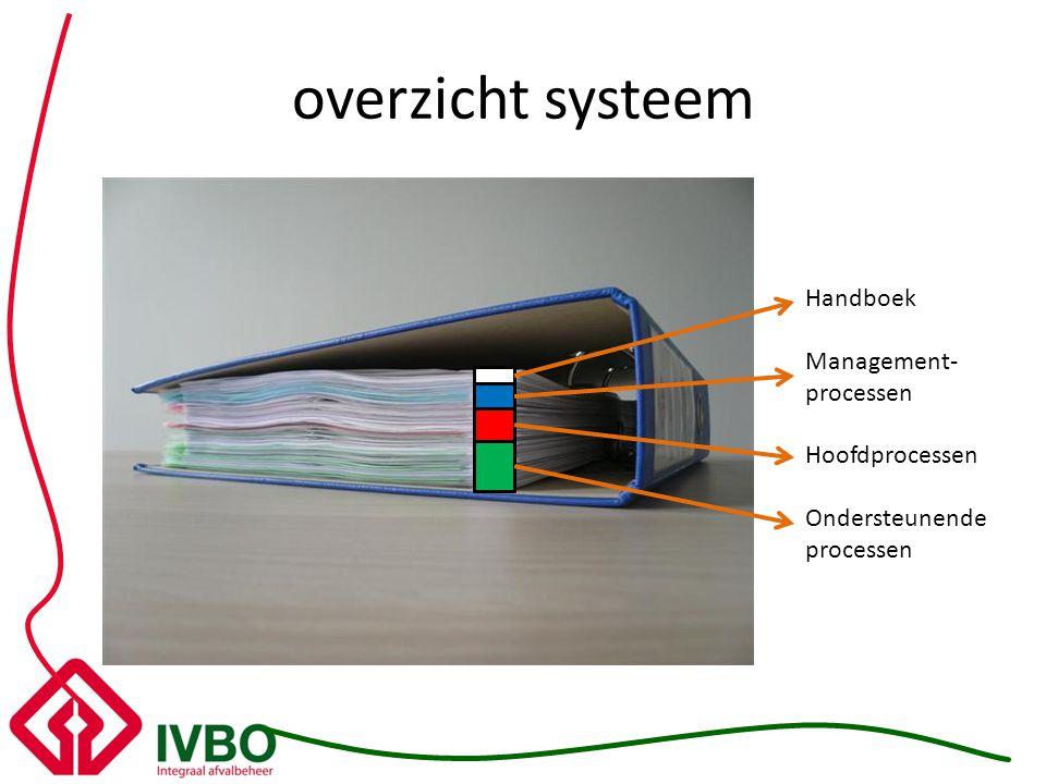overzicht systeem Handboek Management-processen Hoofdprocessen