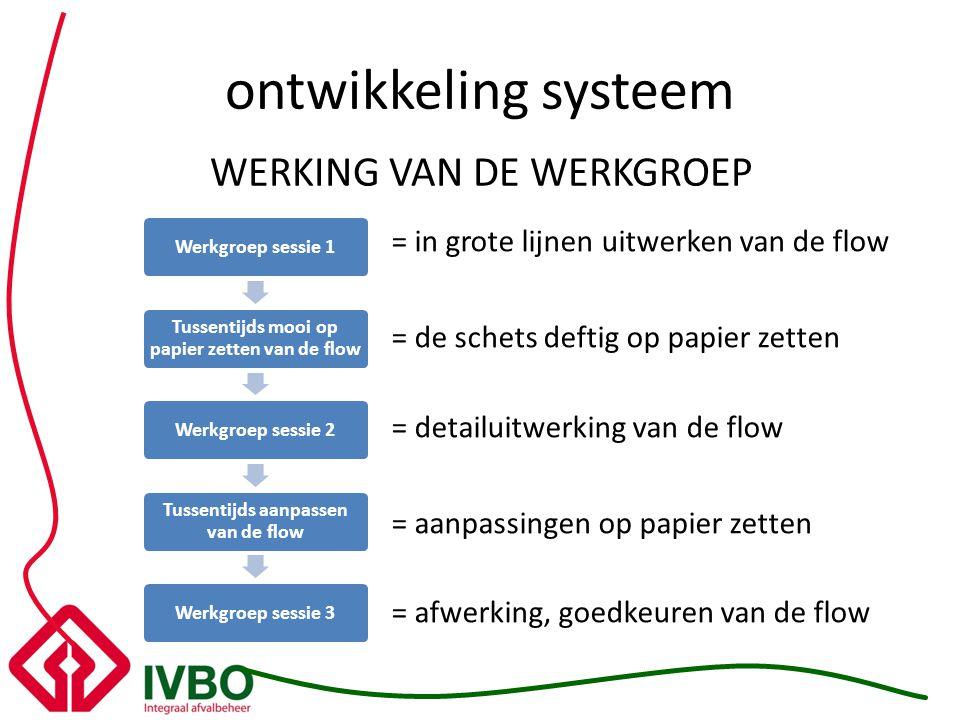 ontwikkeling systeem WERKING VAN DE WERKGROEP