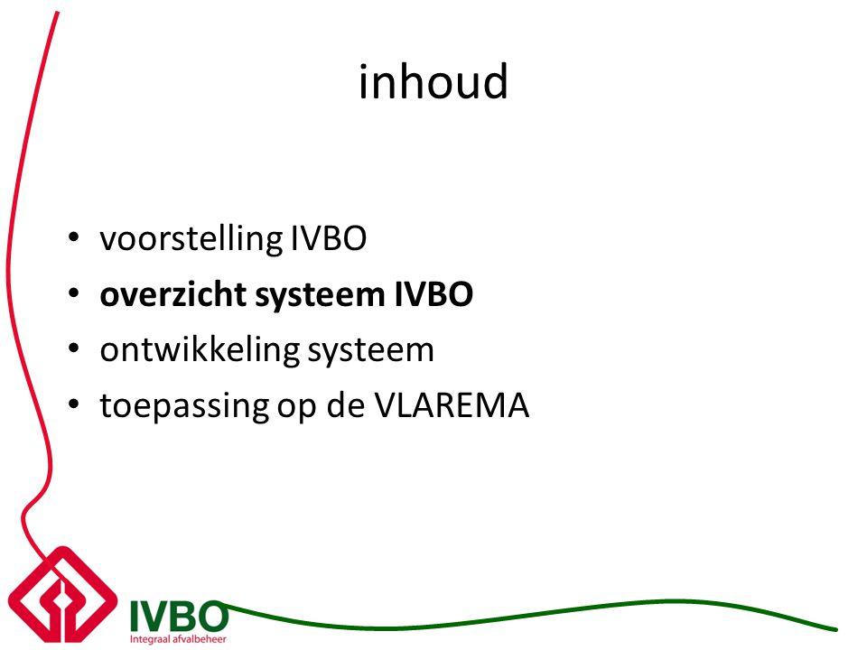 inhoud voorstelling IVBO overzicht systeem IVBO ontwikkeling systeem