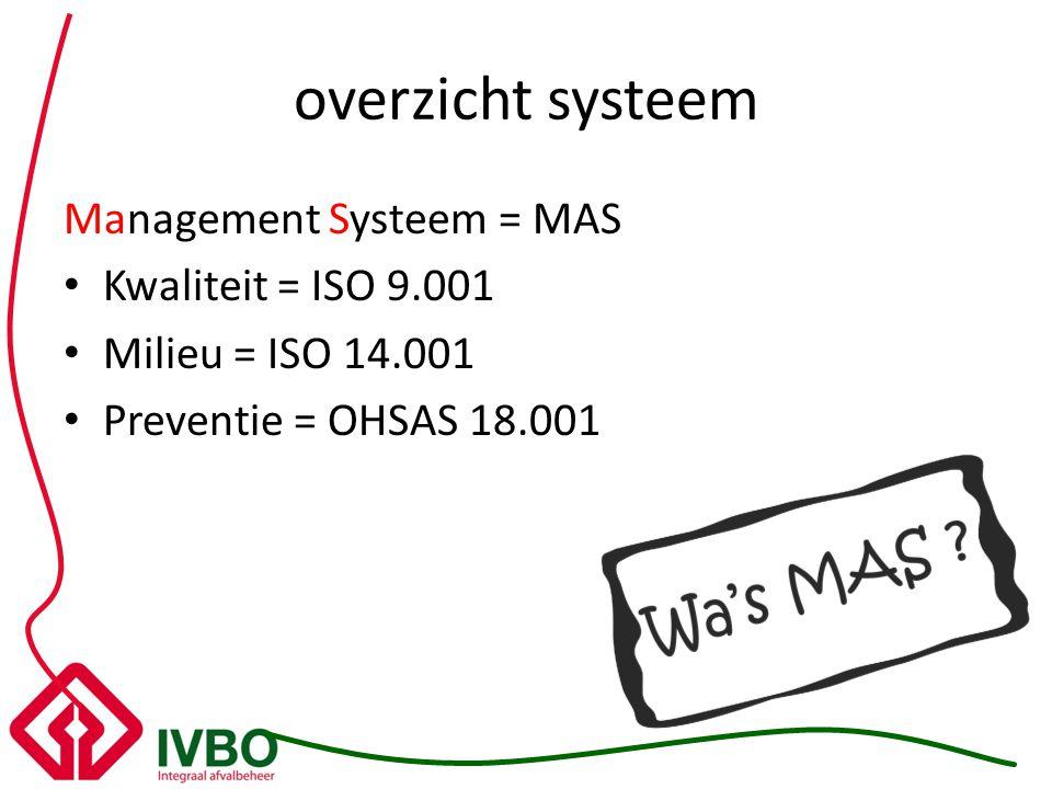 overzicht systeem Management Systeem = MAS Kwaliteit = ISO 9.001