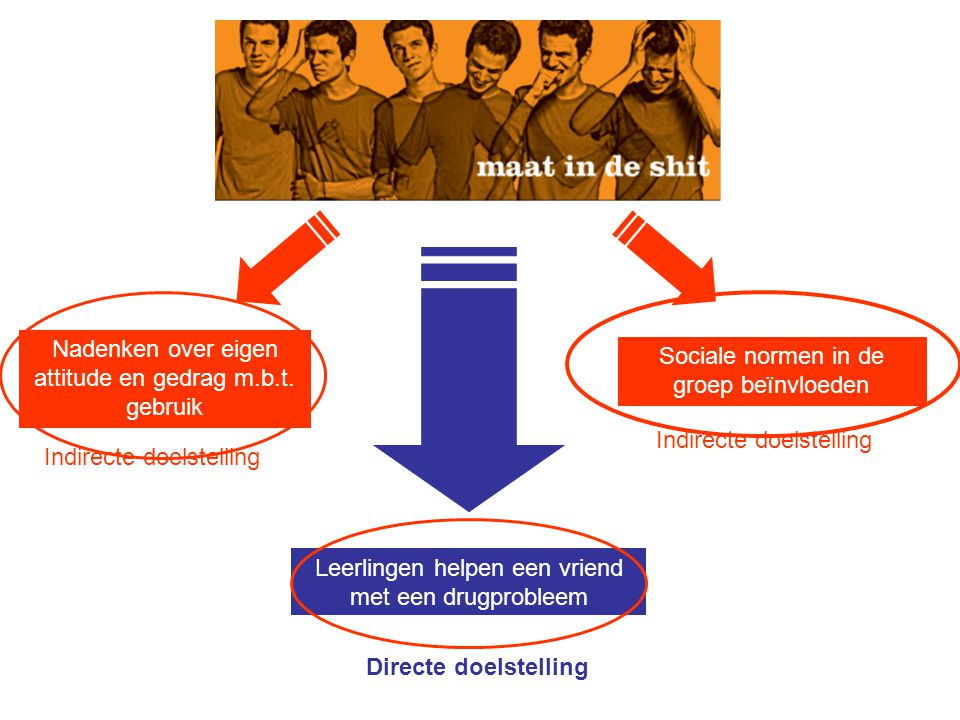 Nadenken over eigen attitude en gedrag m.b.t. gebruik