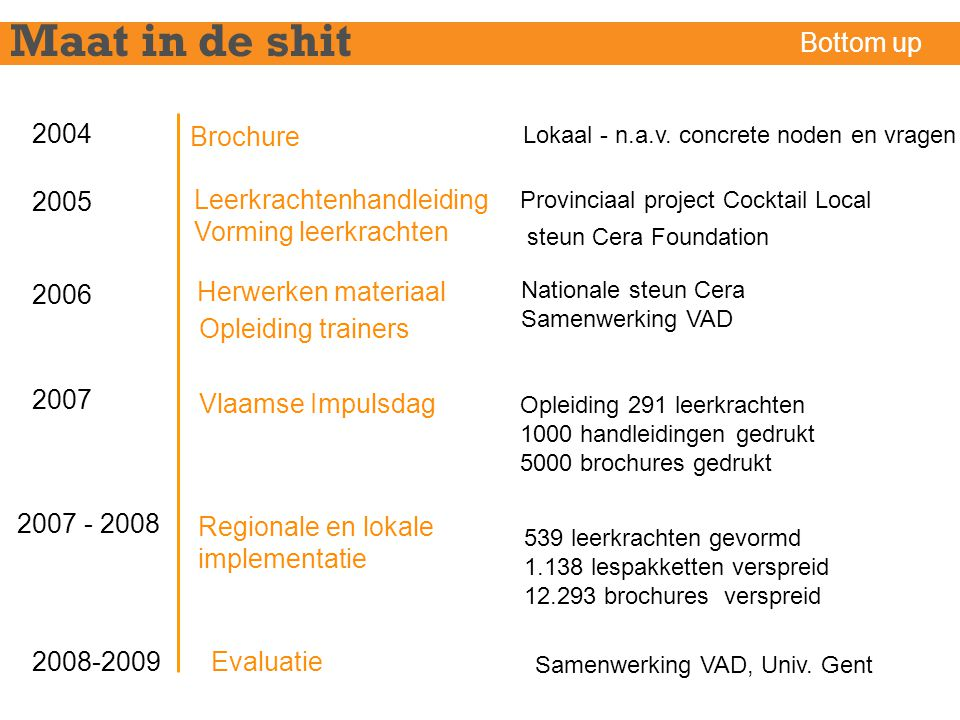 Maat in de shit Bottom up 2004 Brochure 2005 Leerkrachtenhandleiding