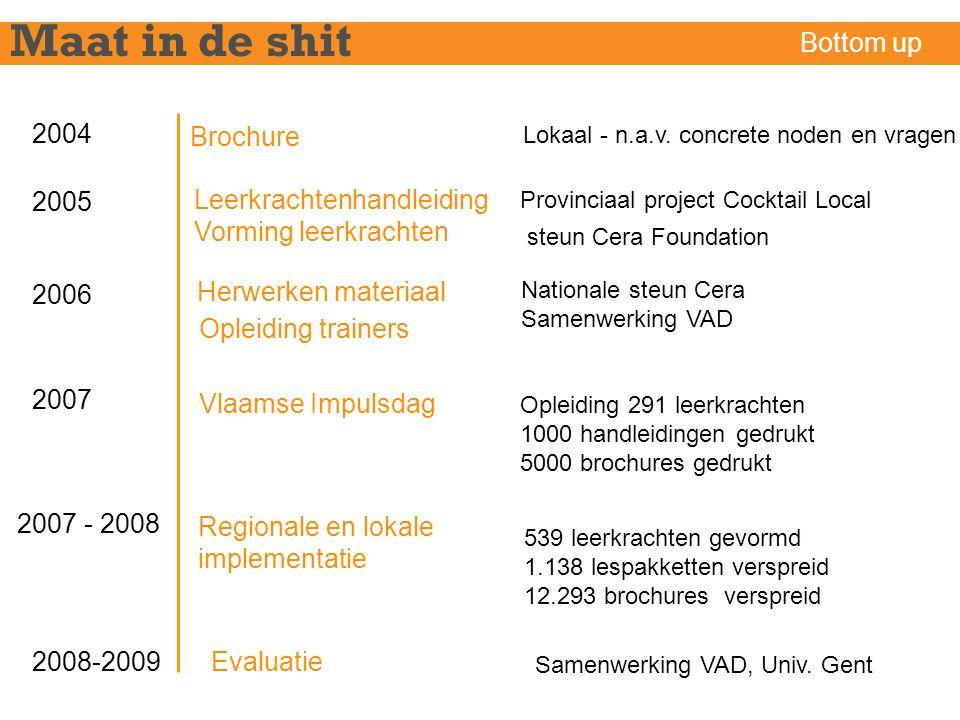 Maat in de shit Bottom up 2004 Brochure 2005 Leerkrachtenhandleiding