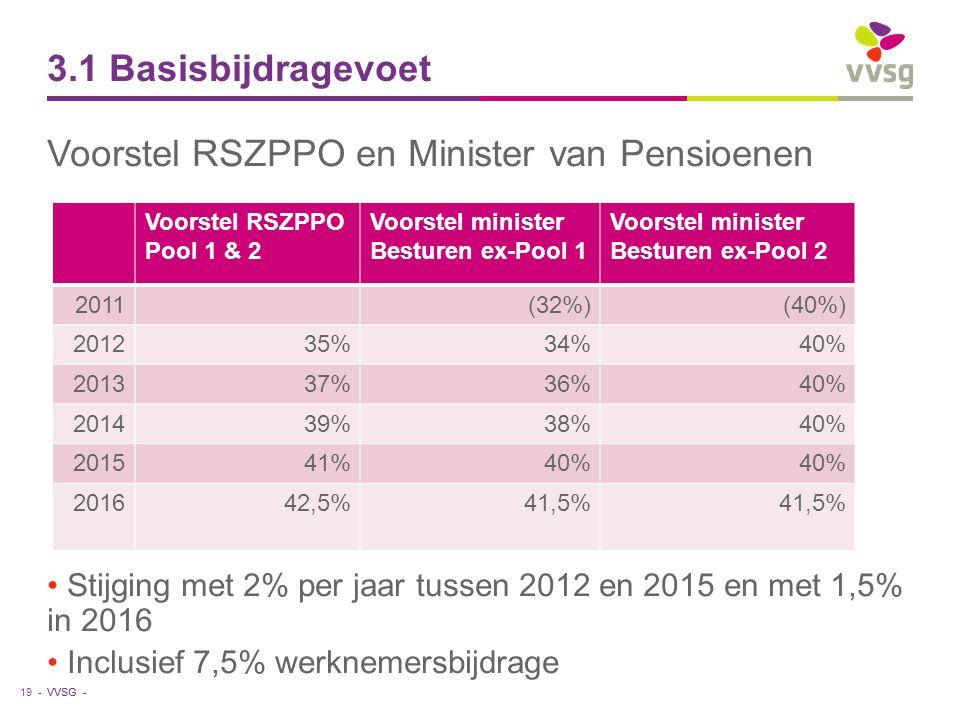 Voorstel RSZPPO en Minister van Pensioenen