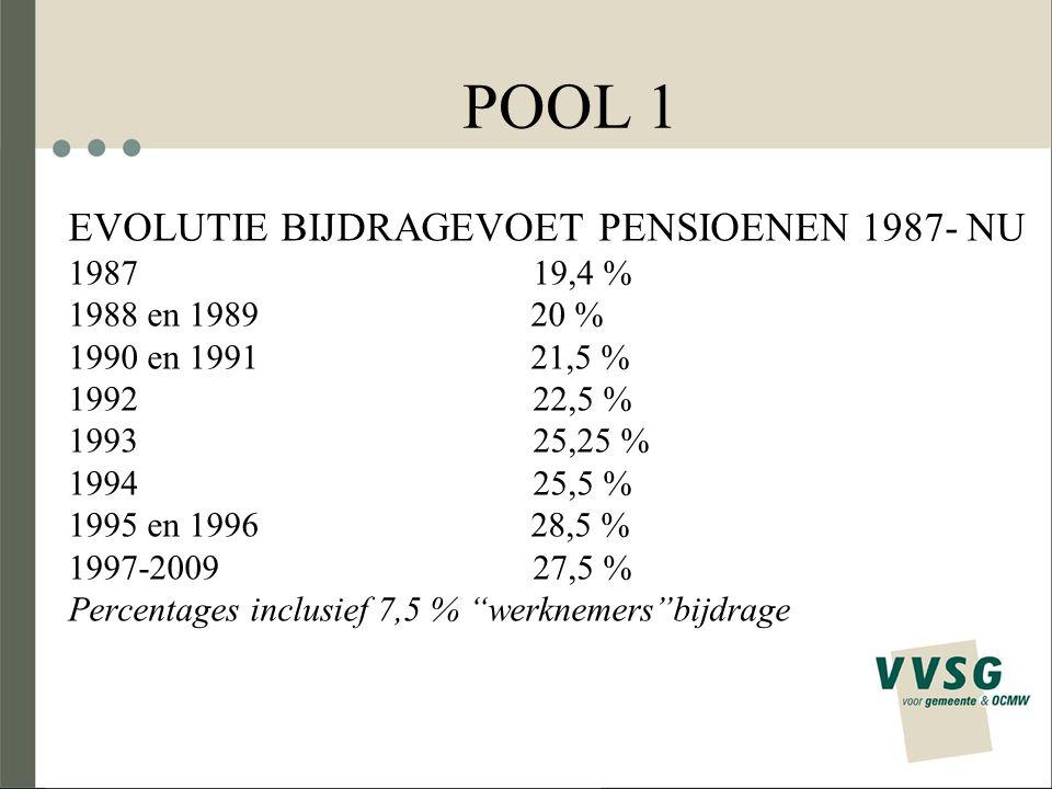 POOL 1 EVOLUTIE BIJDRAGEVOET PENSIOENEN 1987- NU 19,4 % en 1989 20 %
