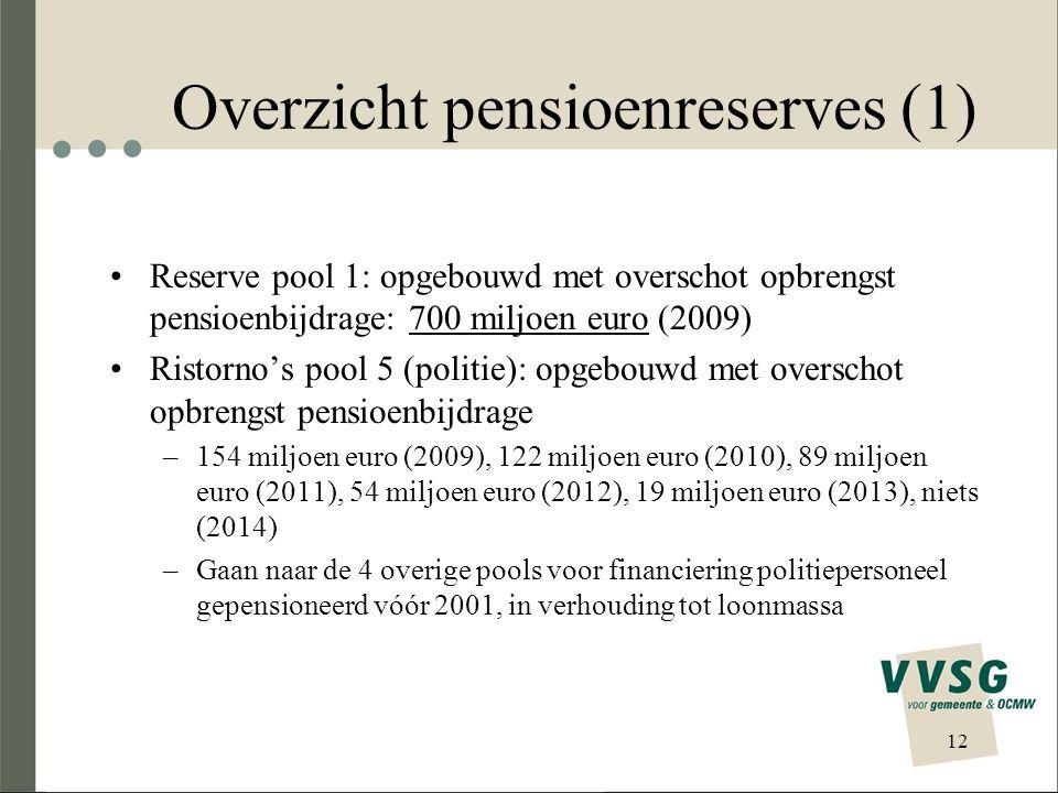 Overzicht pensioenreserves (1)