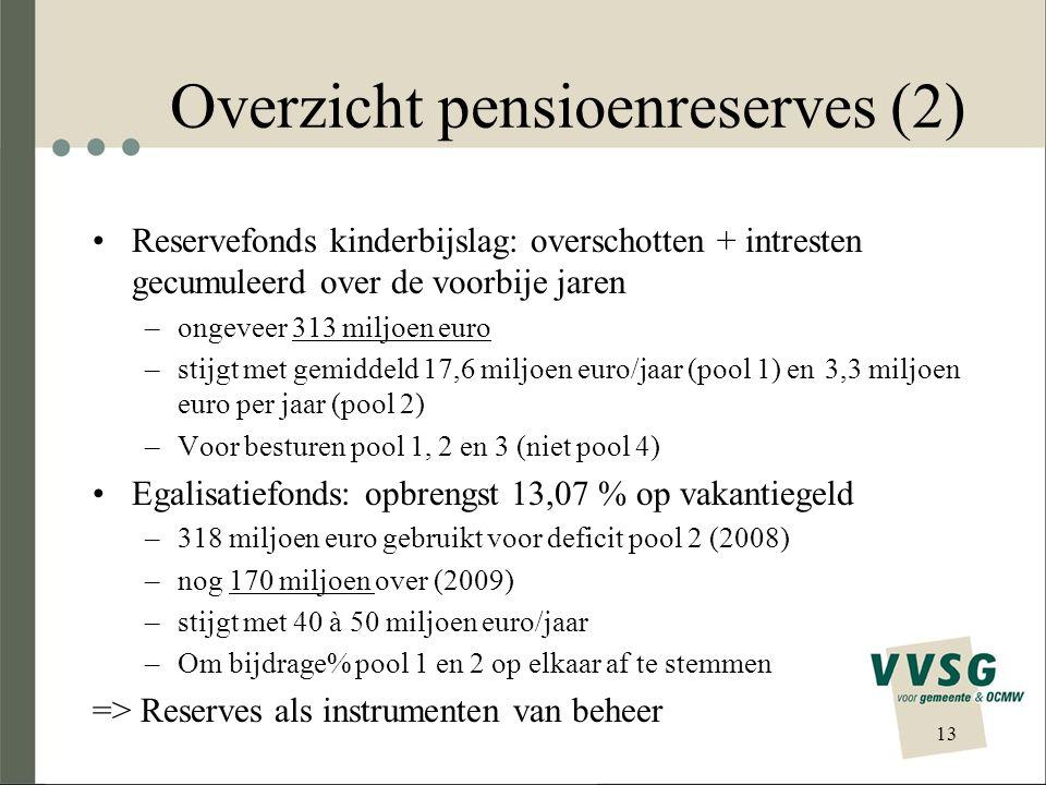 Overzicht pensioenreserves (2)
