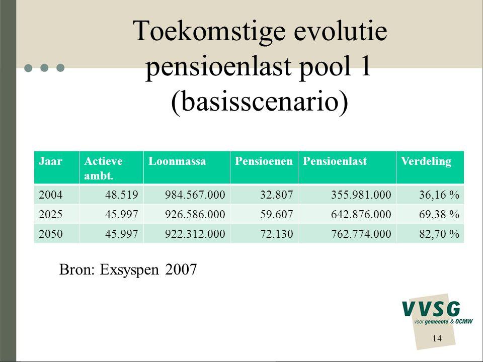 Toekomstige evolutie pensioenlast pool 1 (basisscenario)