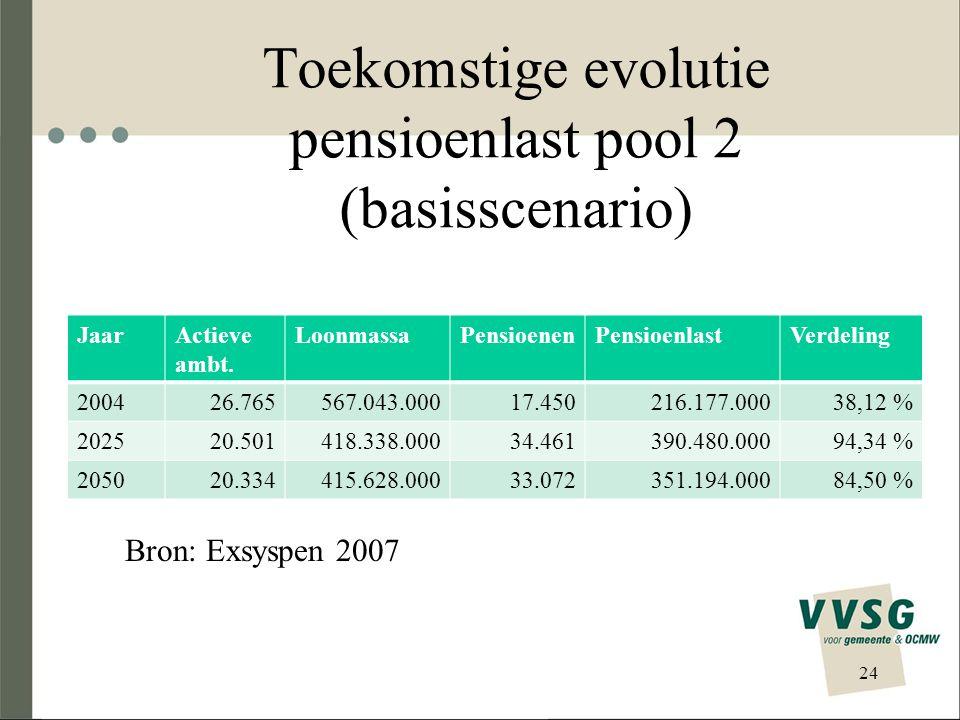 Toekomstige evolutie pensioenlast pool 2 (basisscenario)