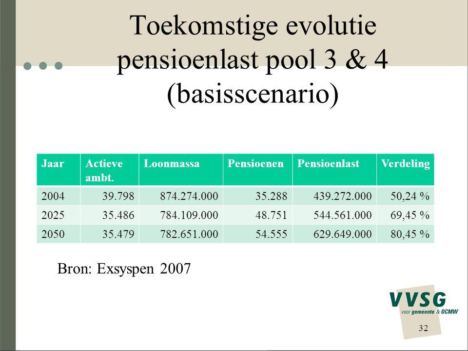 Toekomstige evolutie pensioenlast pool 3 & 4 (basisscenario)