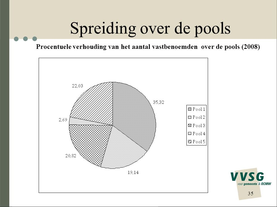 Spreiding over de pools
