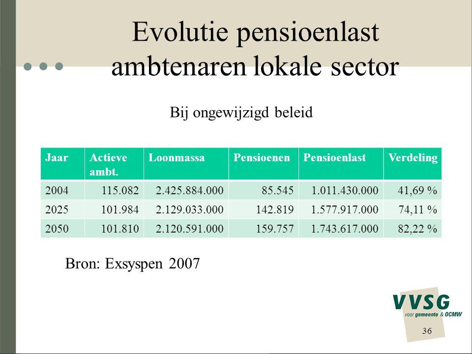 Evolutie pensioenlast ambtenaren lokale sector