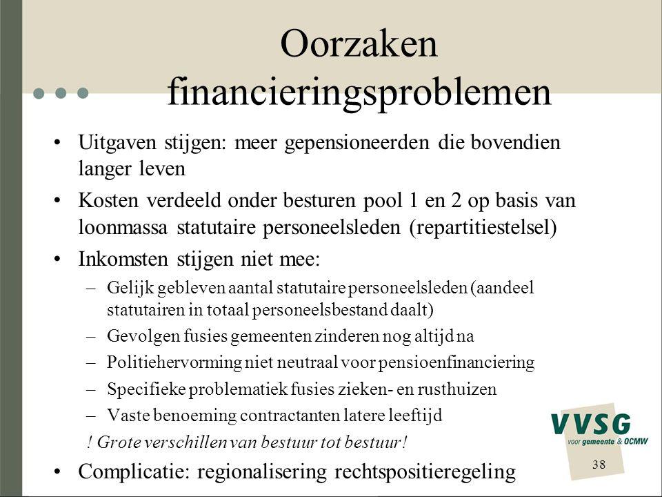 Oorzaken financieringsproblemen