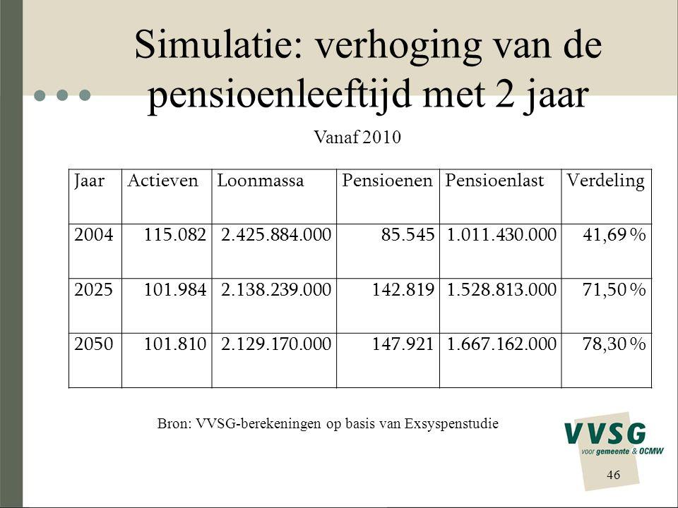Simulatie: verhoging van de pensioenleeftijd met 2 jaar