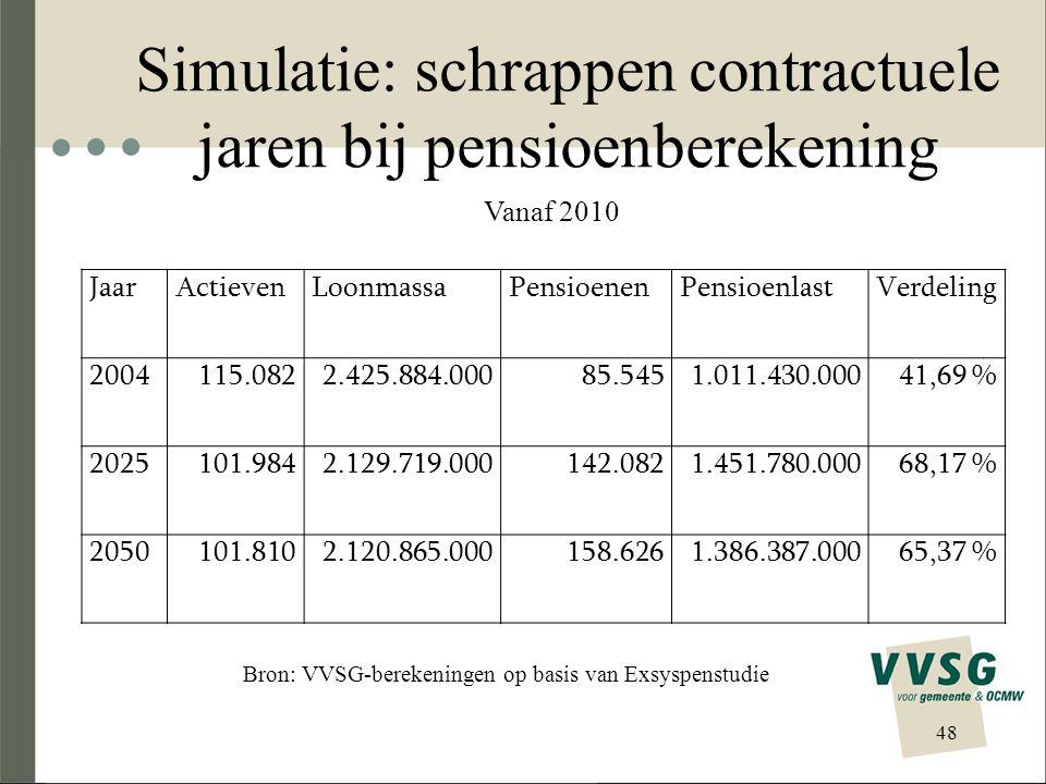 Simulatie: schrappen contractuele jaren bij pensioenberekening