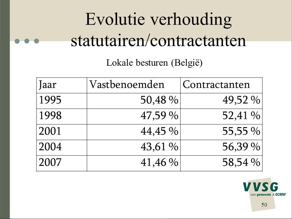 Evolutie verhouding statutairen/contractanten