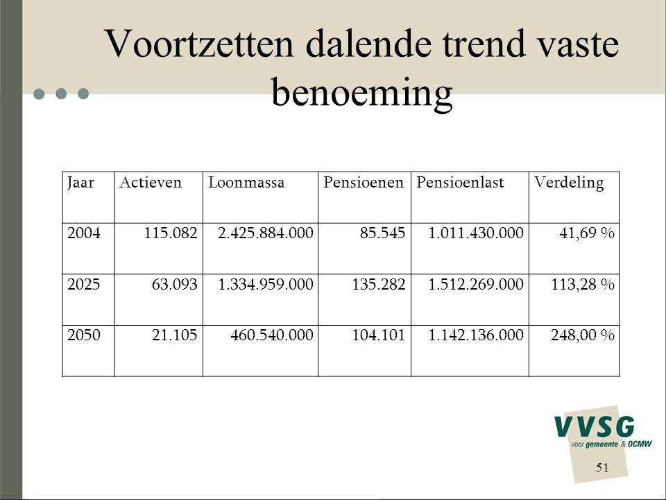 Voortzetten dalende trend vaste benoeming