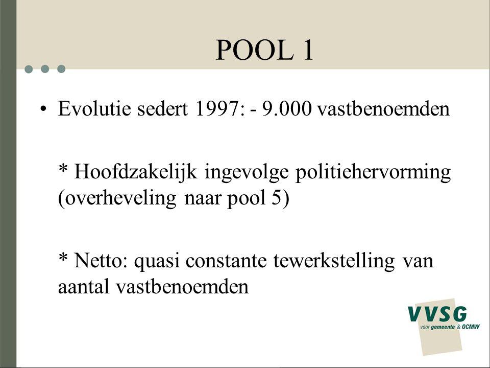 POOL 1 Evolutie sedert 1997: - 9.000 vastbenoemden